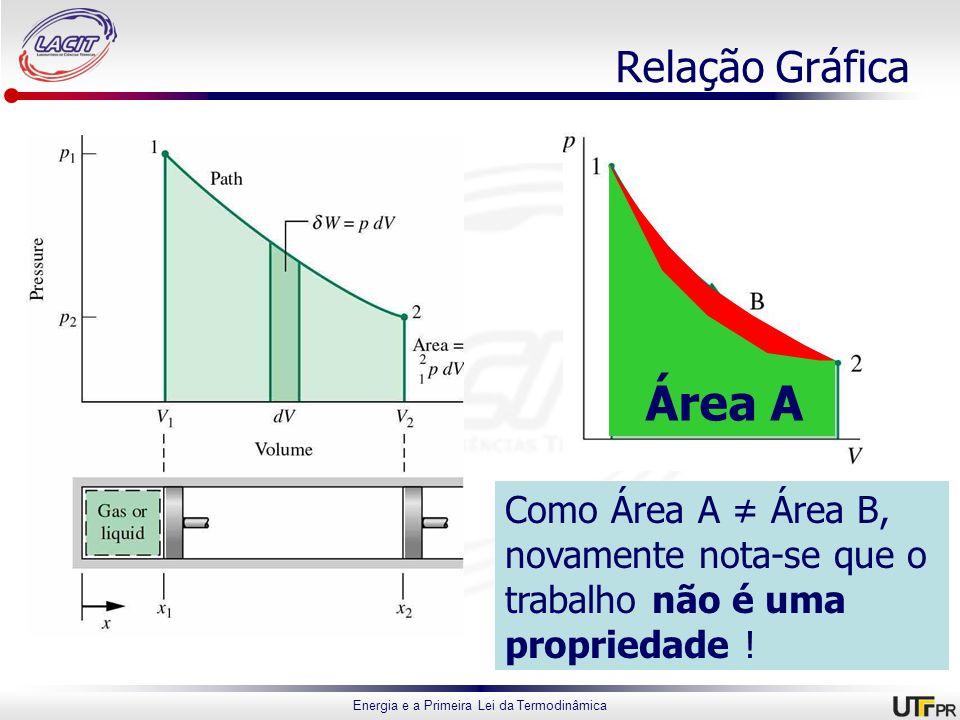 Área B Área A Relação Gráfica Como Área A ≠ Área B,