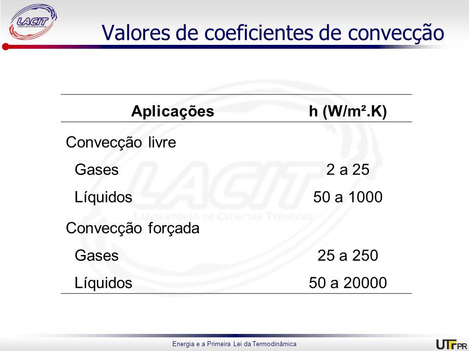 Valores de coeficientes de convecção