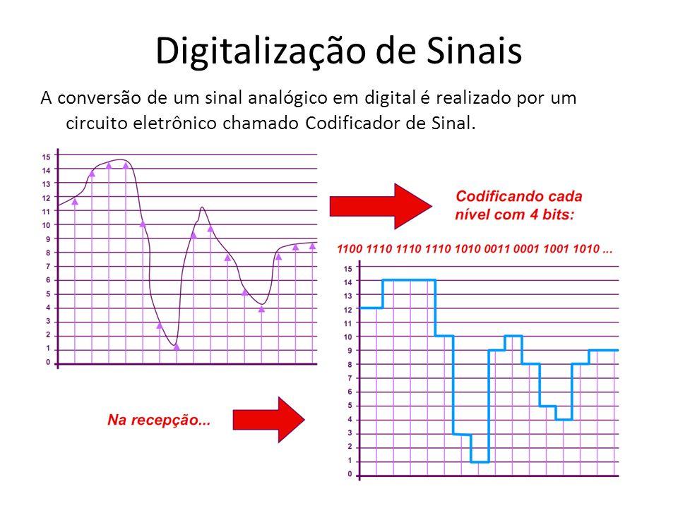 Digitalização de Sinais