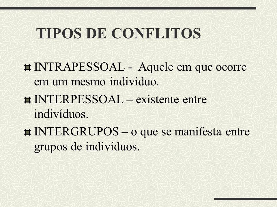 TIPOS DE CONFLITOS INTRAPESSOAL - Aquele em que ocorre em um mesmo indivíduo. INTERPESSOAL – existente entre indivíduos.