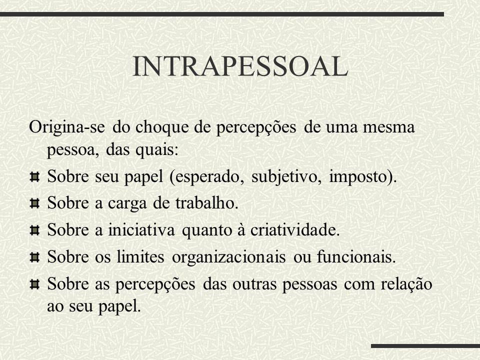 INTRAPESSOAL Origina-se do choque de percepções de uma mesma pessoa, das quais: Sobre seu papel (esperado, subjetivo, imposto).