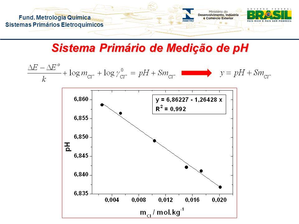 Sistema Primário de Medição de pH