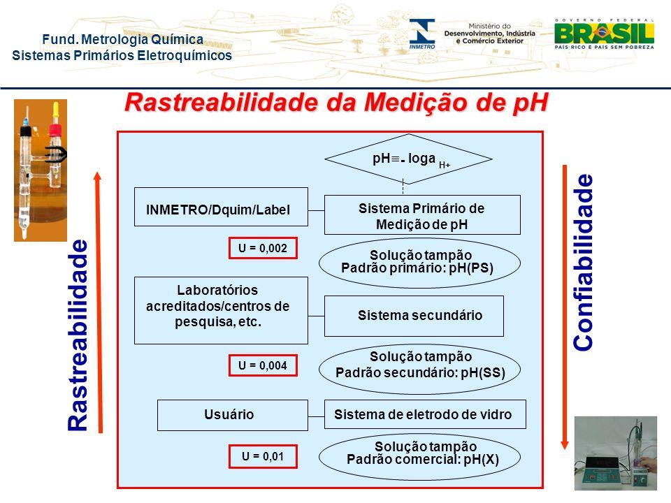 Rastreabilidade da Medição de pH