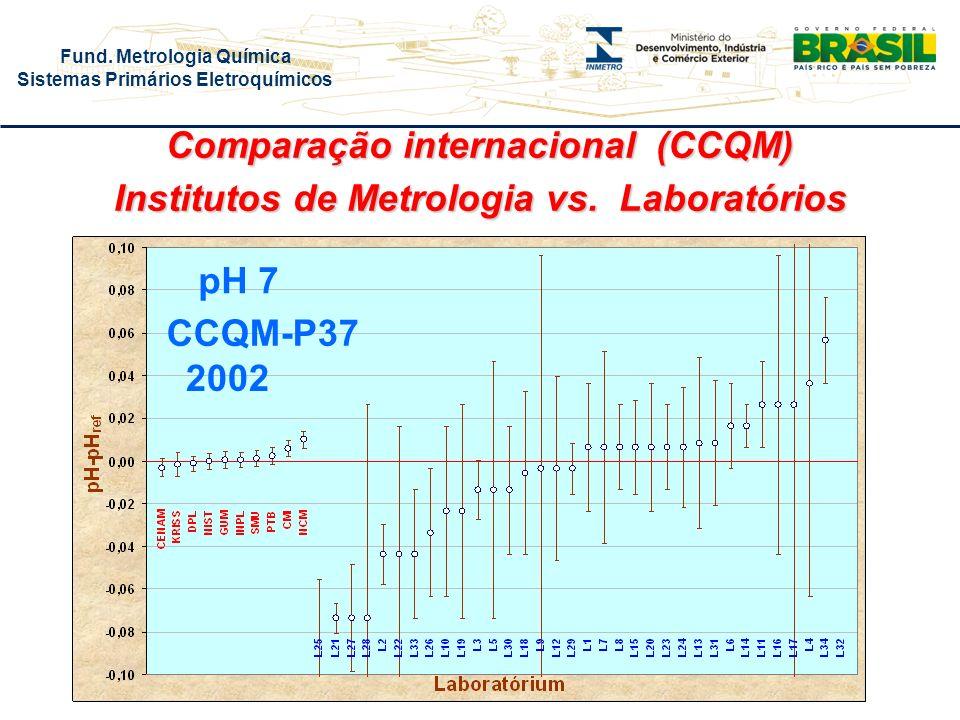 Comparação internacional (CCQM)