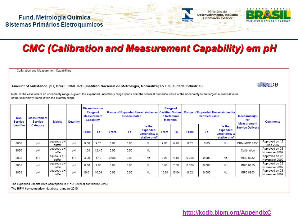 CMC (Calibration and Measurement Capability) em pH
