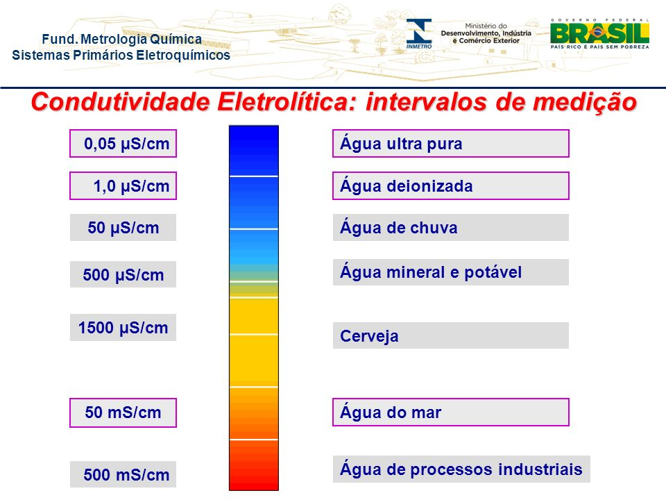 Condutividade Eletrolítica: intervalos de medição