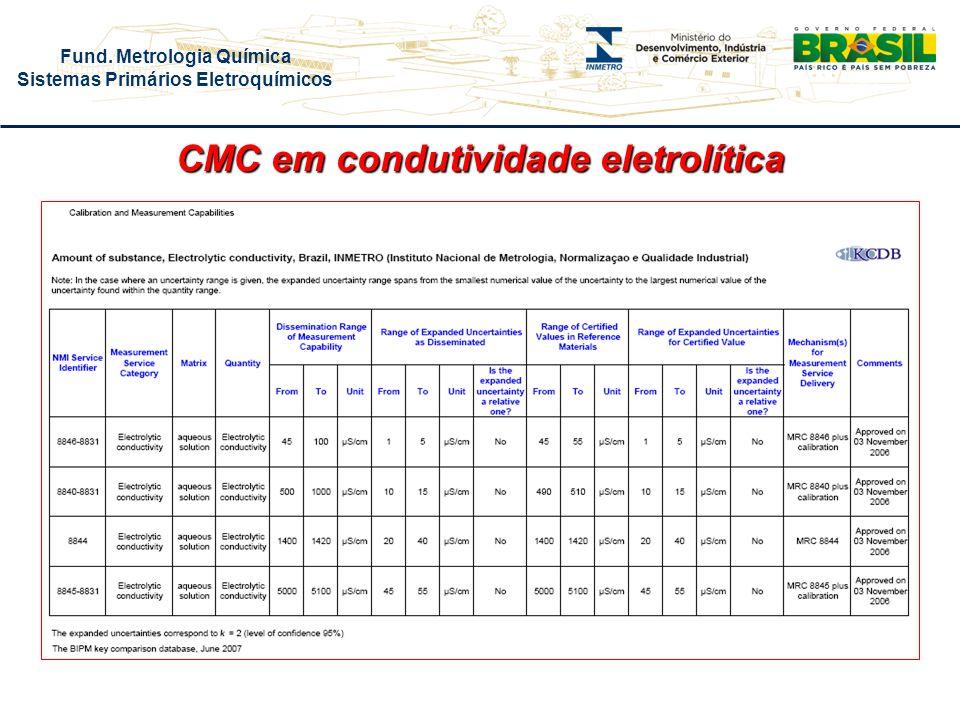 CMC em condutividade eletrolítica