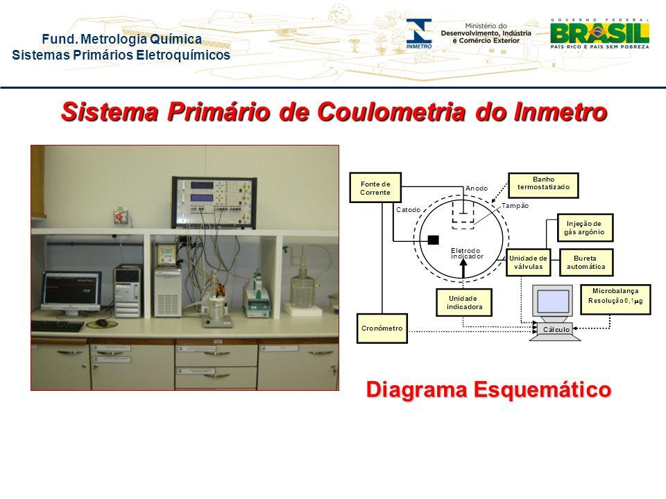 Sistema Primário de Coulometria do Inmetro