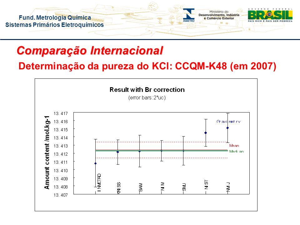 Comparação Internacional