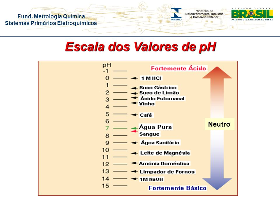 Escala dos Valores de pH