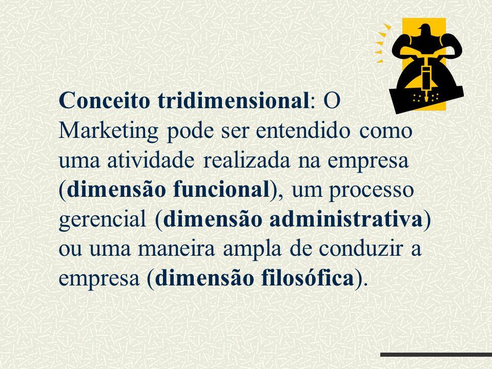 Conceito tridimensional: O Marketing pode ser entendido como uma atividade realizada na empresa (dimensão funcional), um processo gerencial (dimensão administrativa) ou uma maneira ampla de conduzir a empresa (dimensão filosófica).