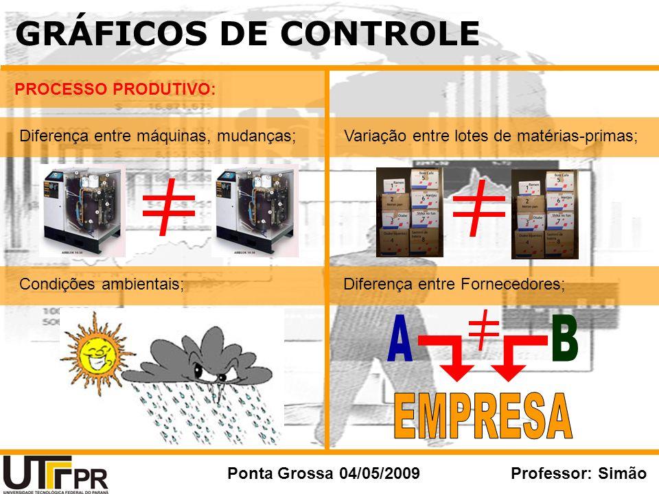 GRÁFICOS DE CONTROLE A B EMPRESA PROCESSO PRODUTIVO: