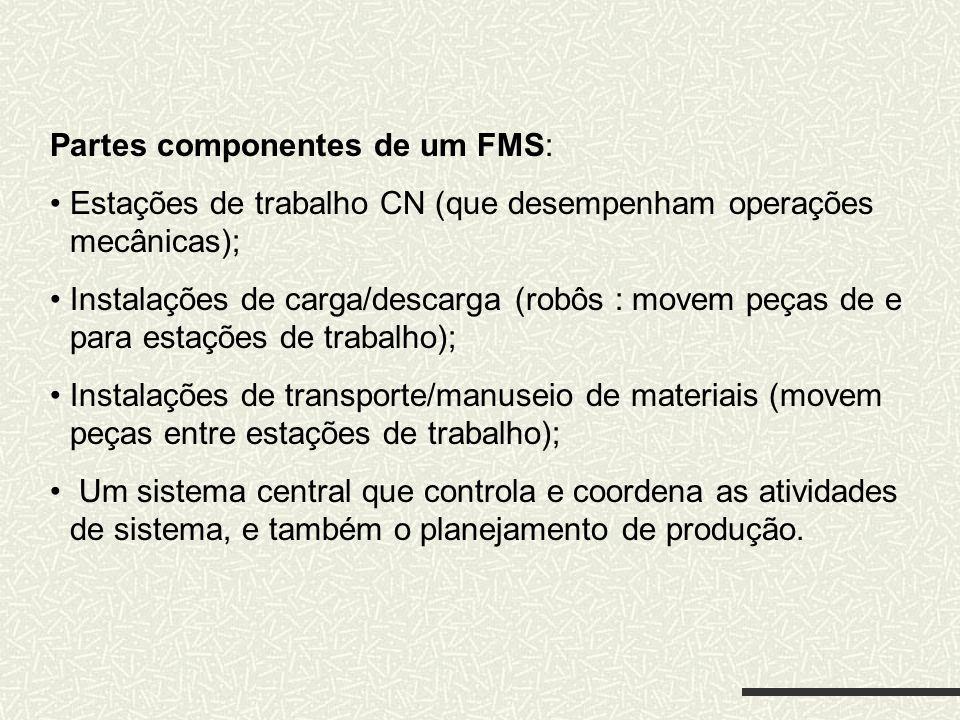 Partes componentes de um FMS: