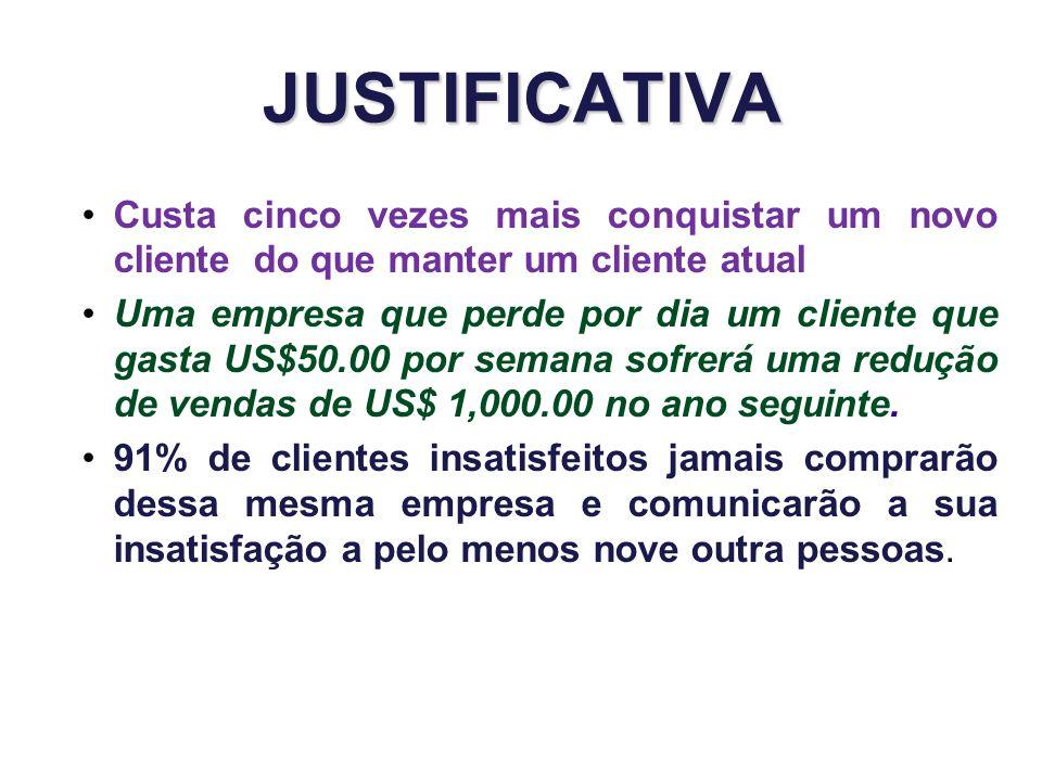 JUSTIFICATIVA Custa cinco vezes mais conquistar um novo cliente do que manter um cliente atual.