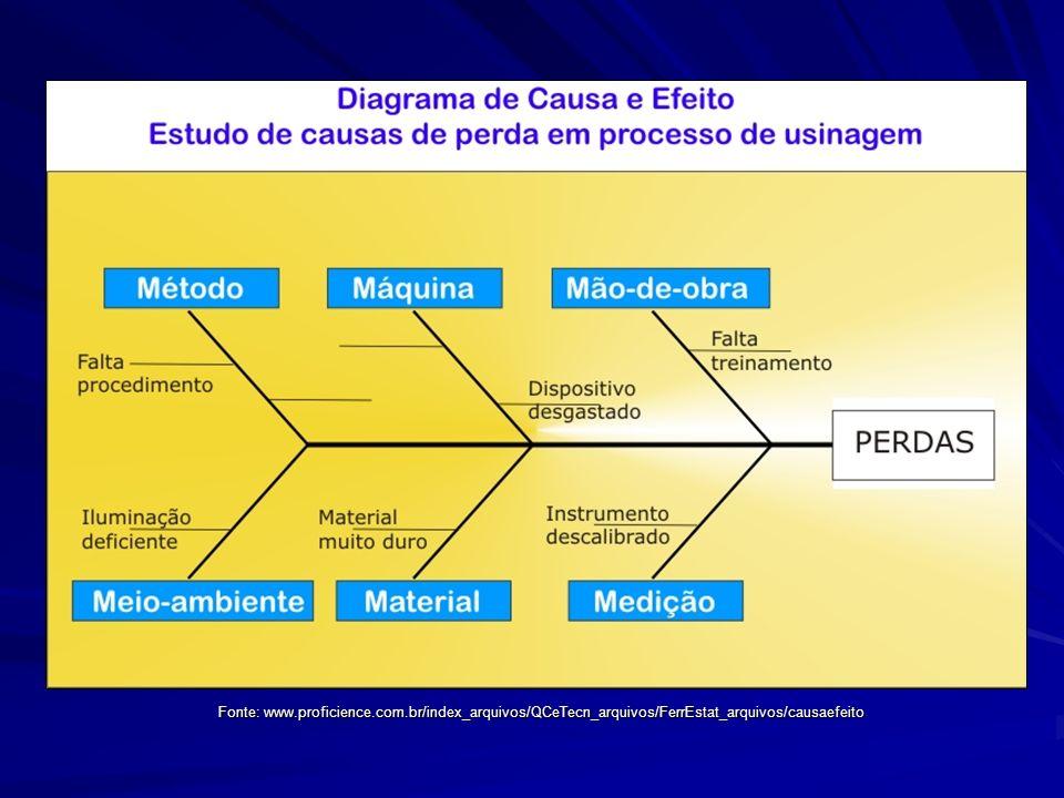 Fonte: www. proficience. com