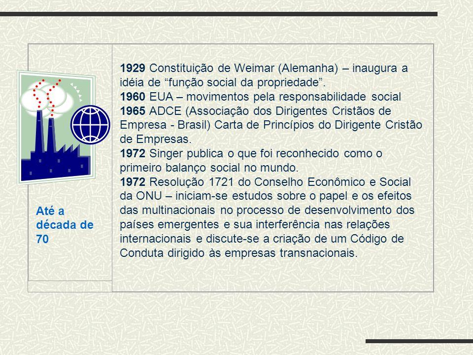 Até a década de 70. 1929 Constituição de Weimar (Alemanha) – inaugura a idéia de função social da propriedade .