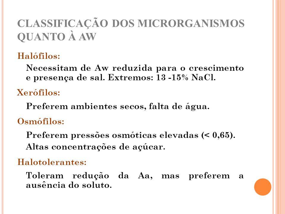 CLASSIFICAÇÃO DOS MICRORGANISMOS QUANTO À AW
