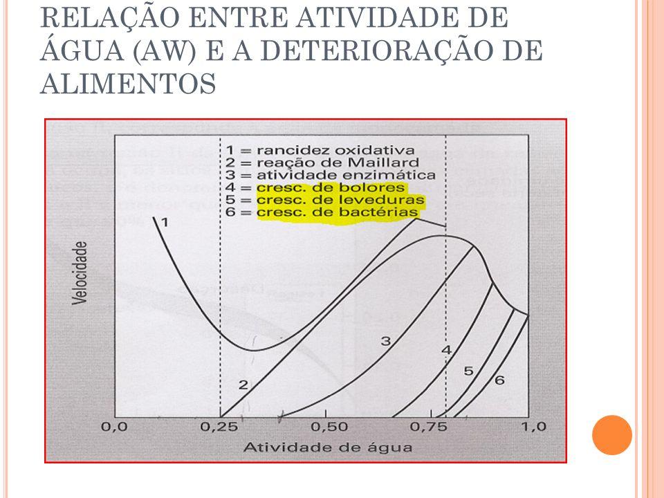 RELAÇÃO ENTRE ATIVIDADE DE ÁGUA (AW) E A DETERIORAÇÃO DE ALIMENTOS