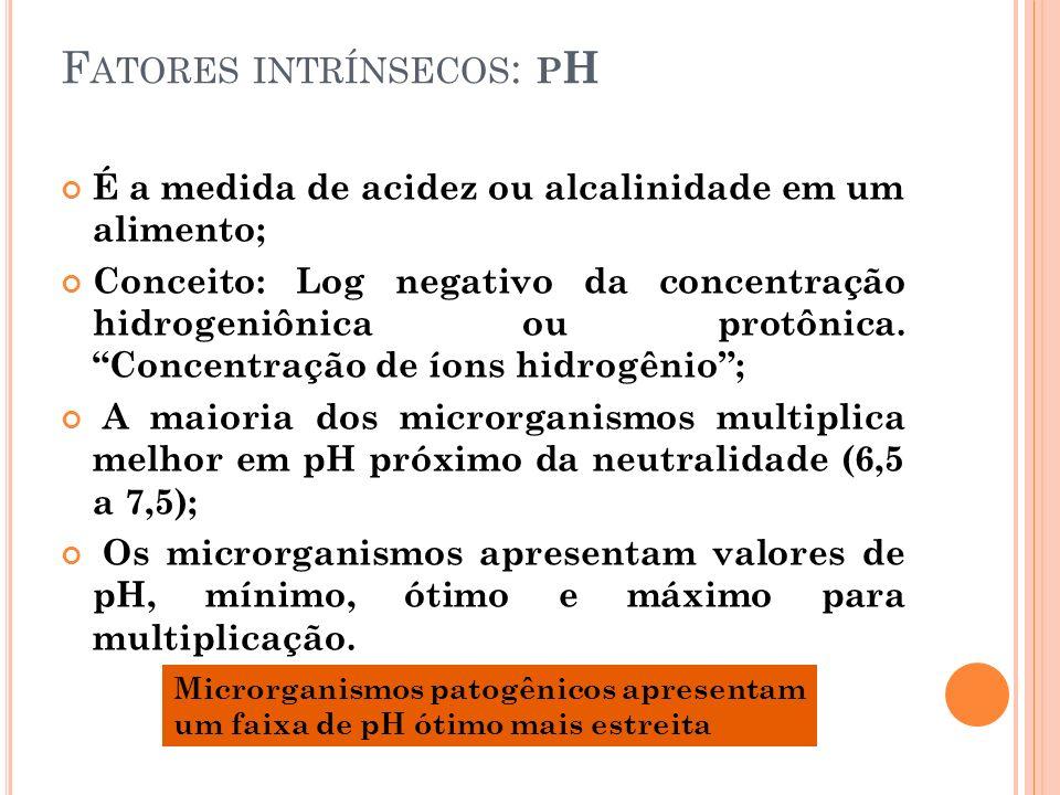 Fatores intrínsecos: pH