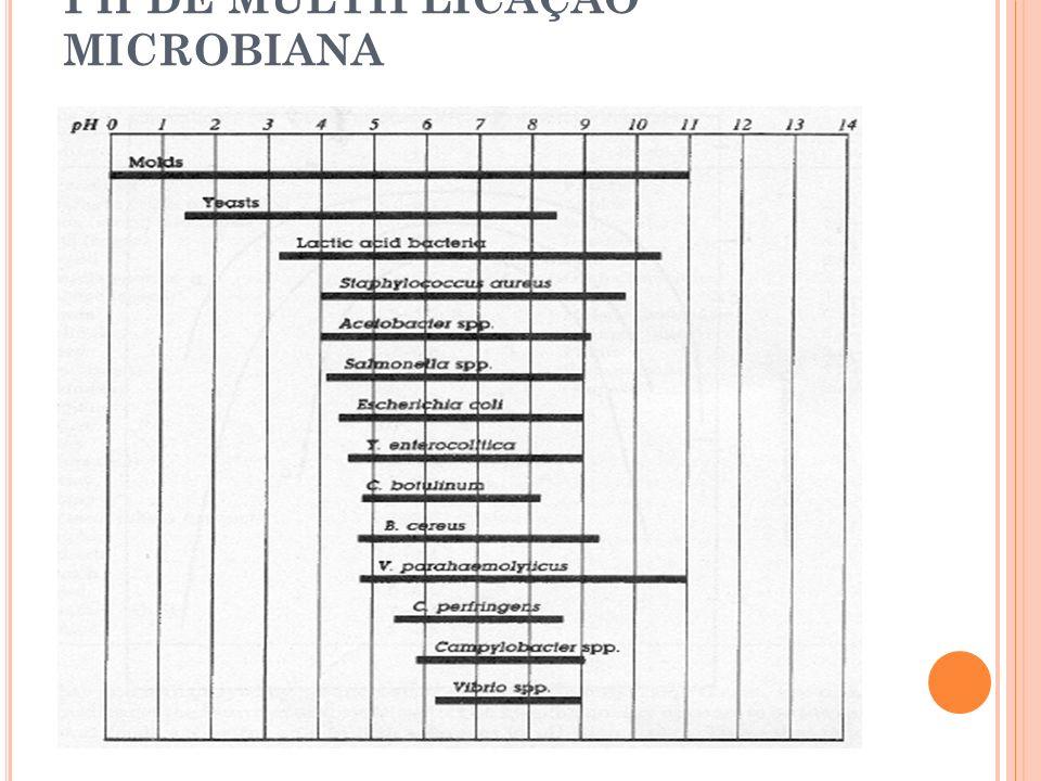 PH DE MULTIPLICAÇÃO MICROBIANA