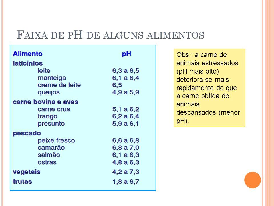 Faixa de pH de alguns alimentos