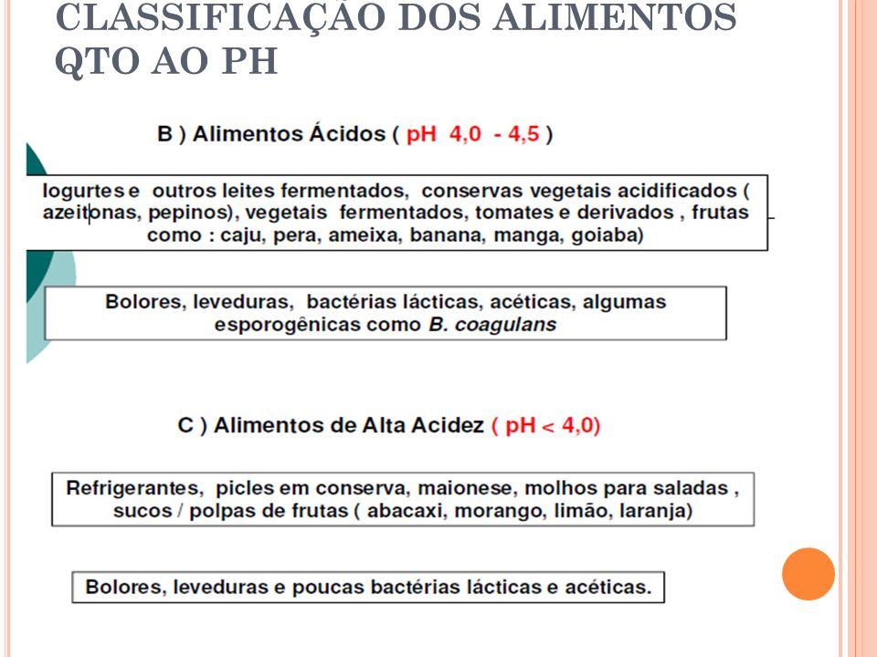 CLASSIFICAÇÃO DOS ALIMENTOS QTO AO PH