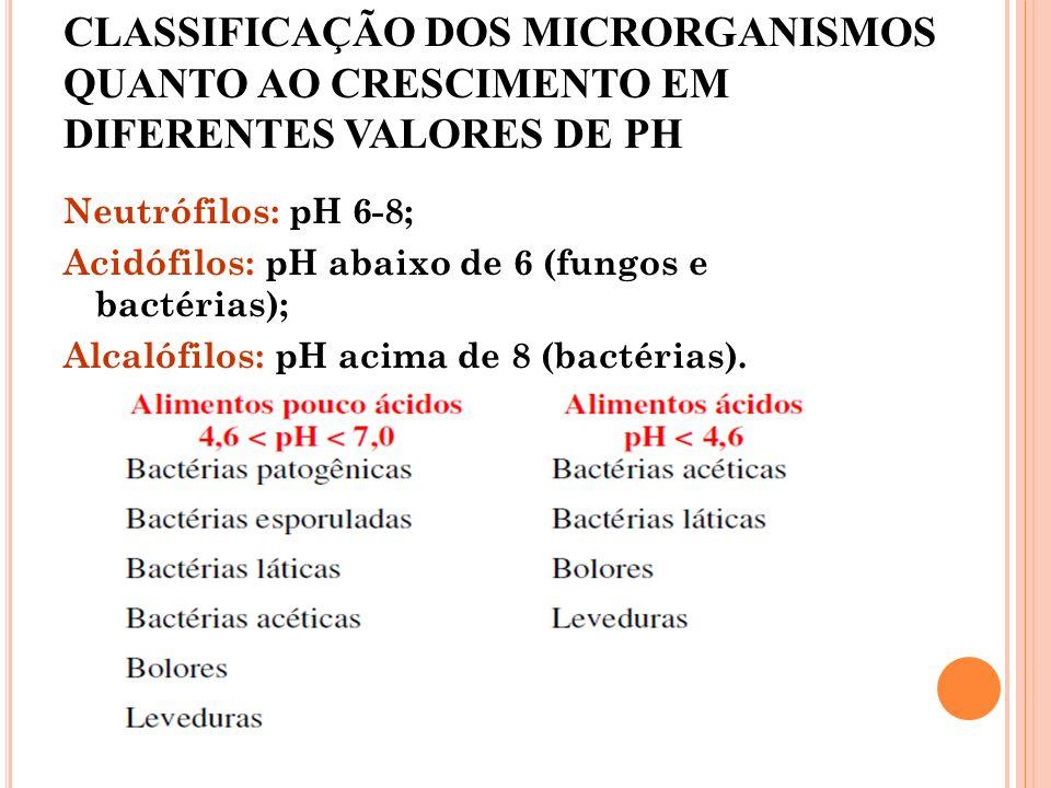 CLASSIFICAÇÃO DOS MICRORGANISMOS QUANTO AO CRESCIMENTO EM DIFERENTES VALORES DE PH