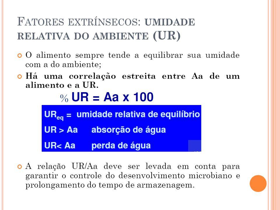 Fatores extrínsecos: umidade relativa do ambiente (UR)