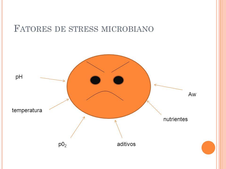 Fatores de stress microbiano