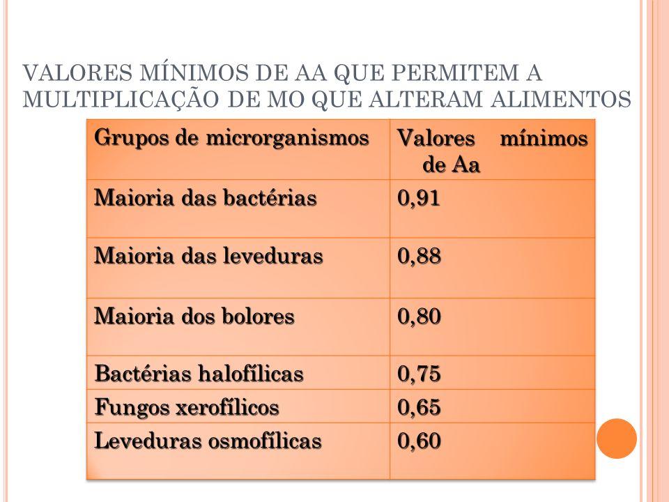 Grupos de microrganismos Valores mínimos de Aa Maioria das bactérias