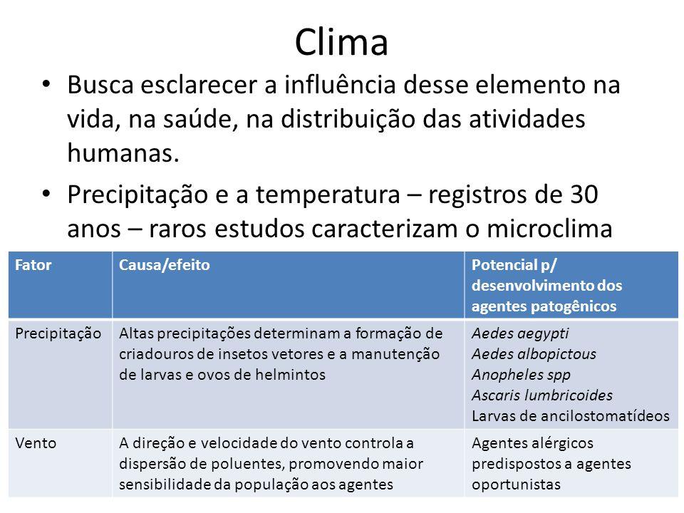 Clima Busca esclarecer a influência desse elemento na vida, na saúde, na distribuição das atividades humanas.