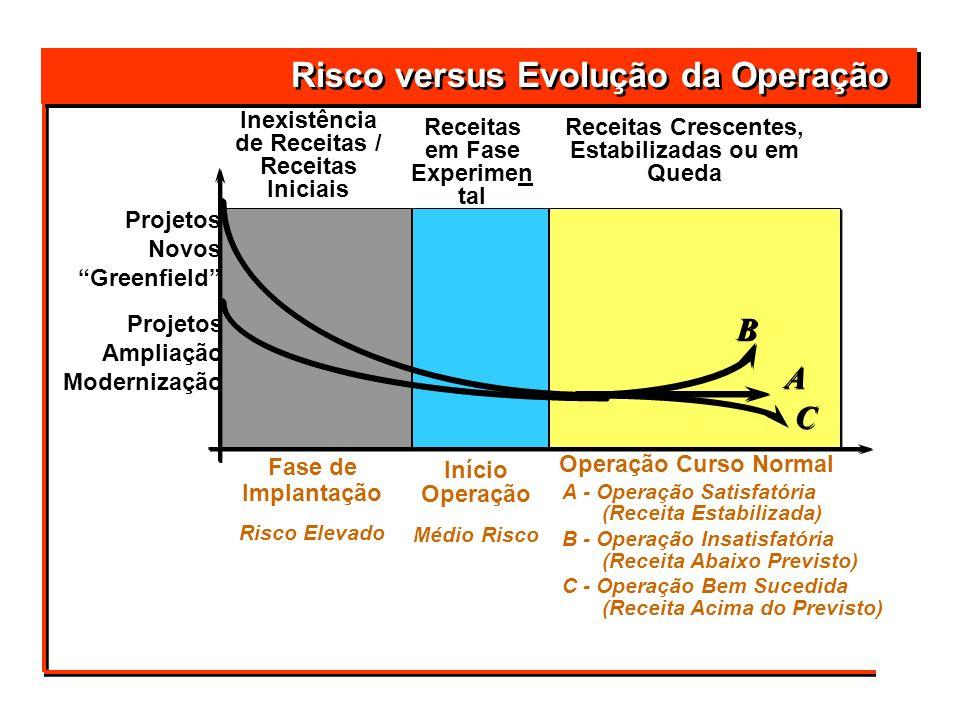Risco versus Evolução da Operação