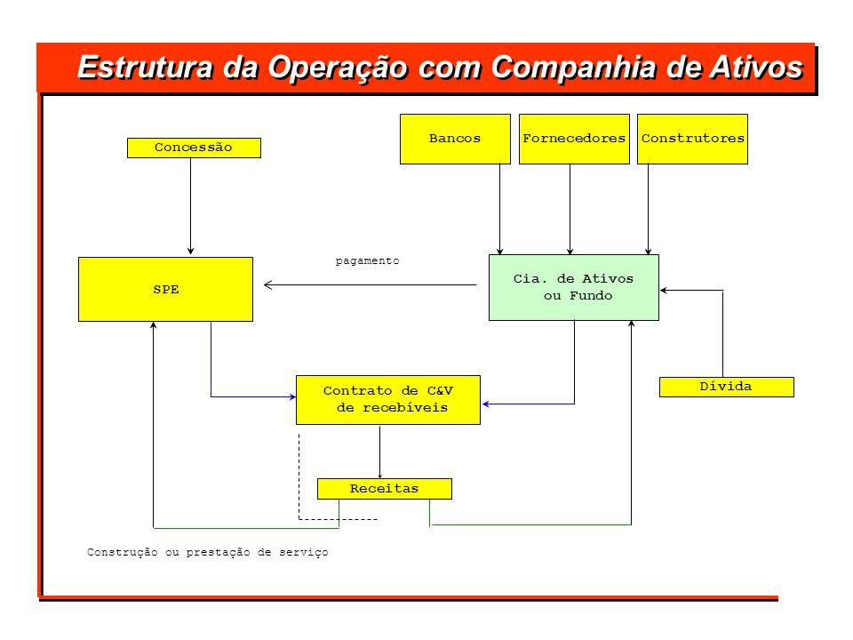 Estrutura da Operação com Companhia de Ativos