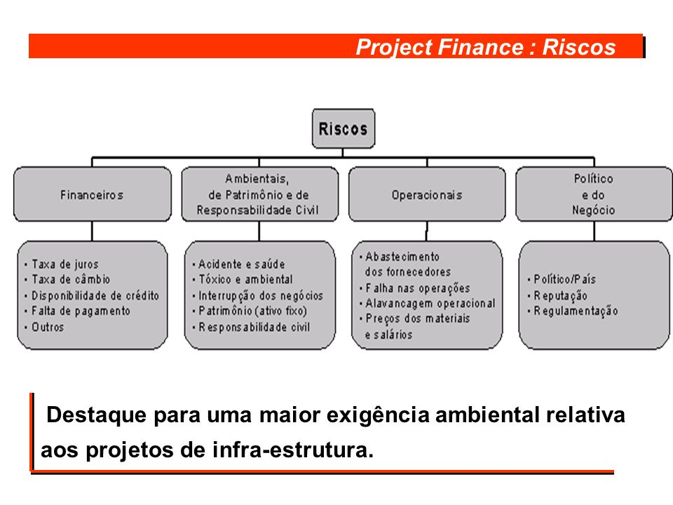 Project Finance : Riscos