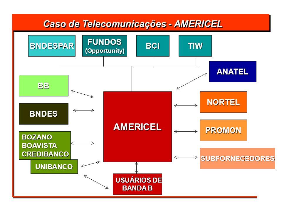 Caso de Telecomunicações - AMERICEL