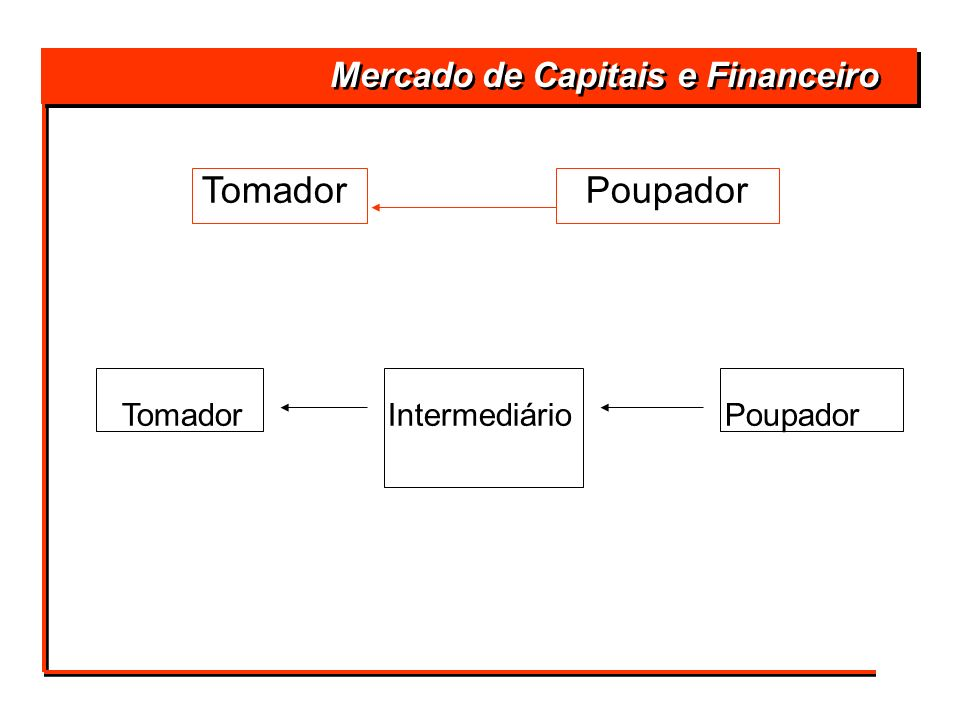 Tomador Poupador Mercado de Capitais e Financeiro