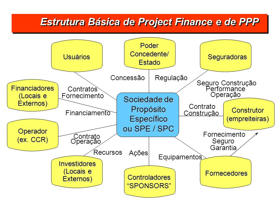 Estrutura Básica de Project Finance e de PPP