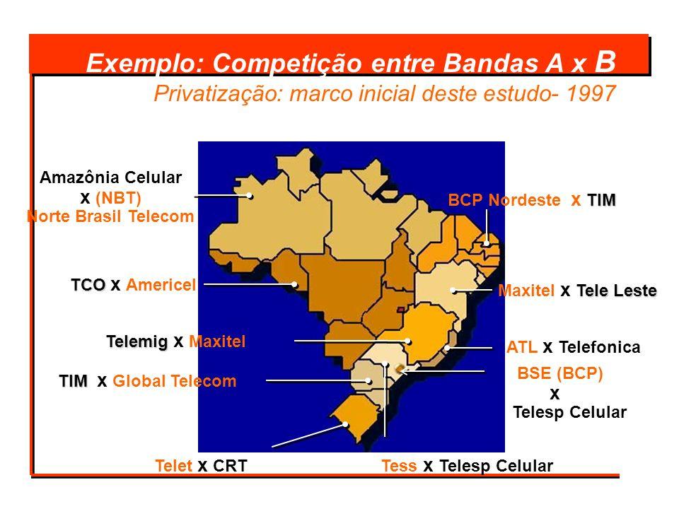 Exemplo: Competição entre Bandas A x B Privatização: marco inicial deste estudo- 1997