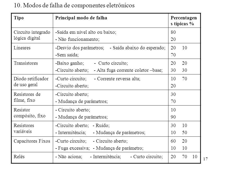 10. Modos de falha de componentes eletrônicos