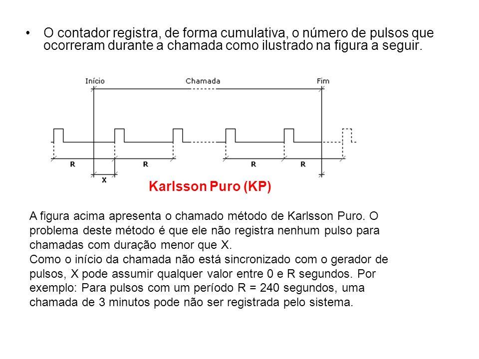 O contador registra, de forma cumulativa, o número de pulsos que ocorreram durante a chamada como ilustrado na figura a seguir.