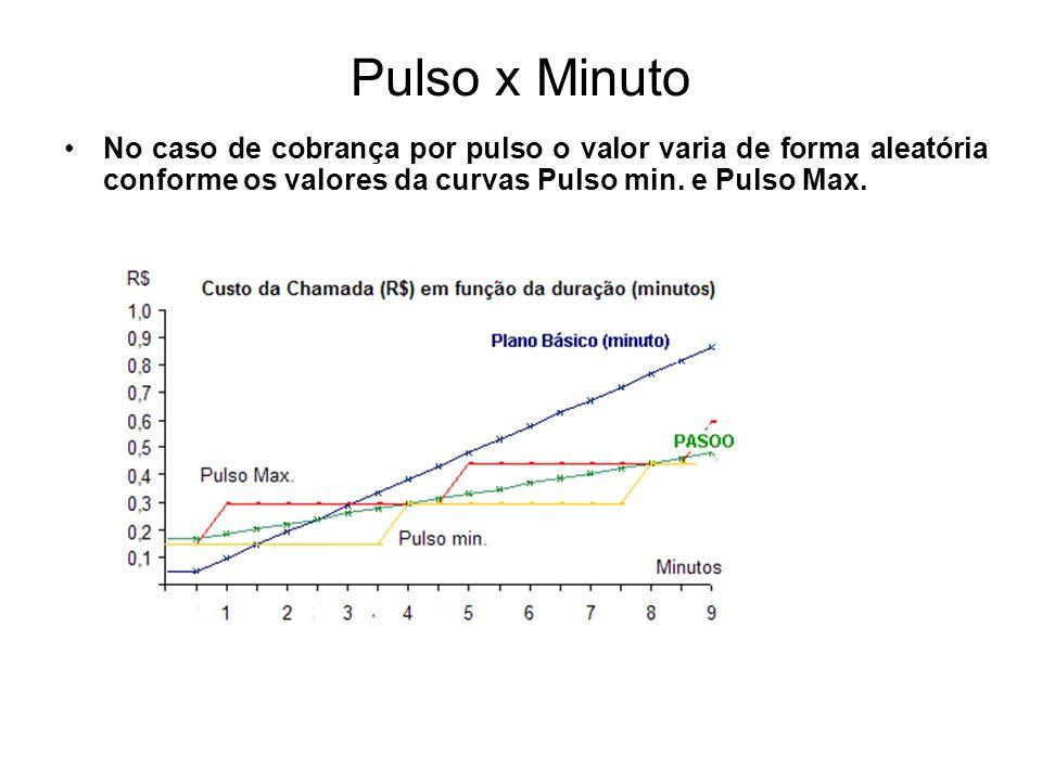 Pulso x MinutoNo caso de cobrança por pulso o valor varia de forma aleatória conforme os valores da curvas Pulso min.