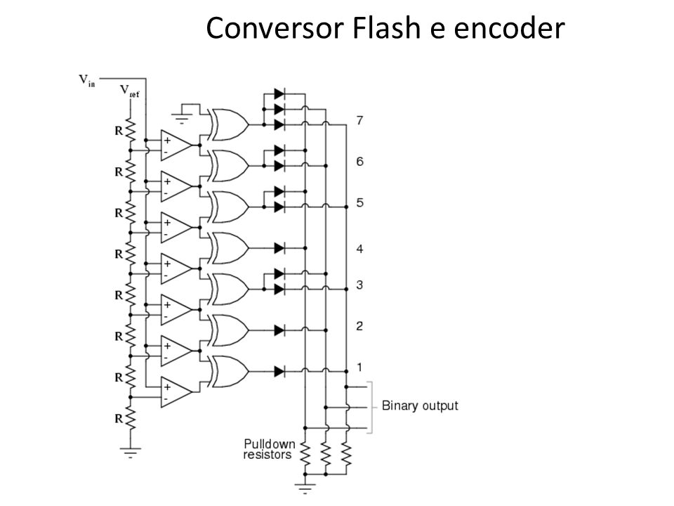 Conversor Flash e encoder