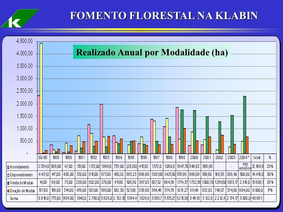 FOMENTO FLORESTAL NA KLABIN Realizado Anual por Modalidade (ha)