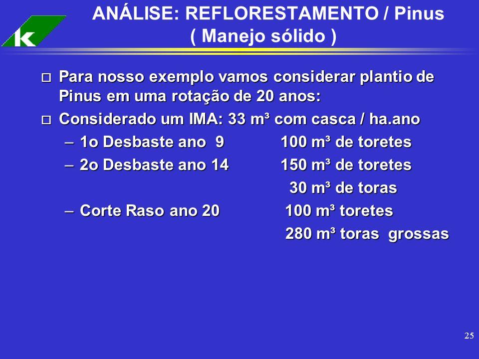 ANÁLISE: REFLORESTAMENTO / Pinus ( Manejo sólido )