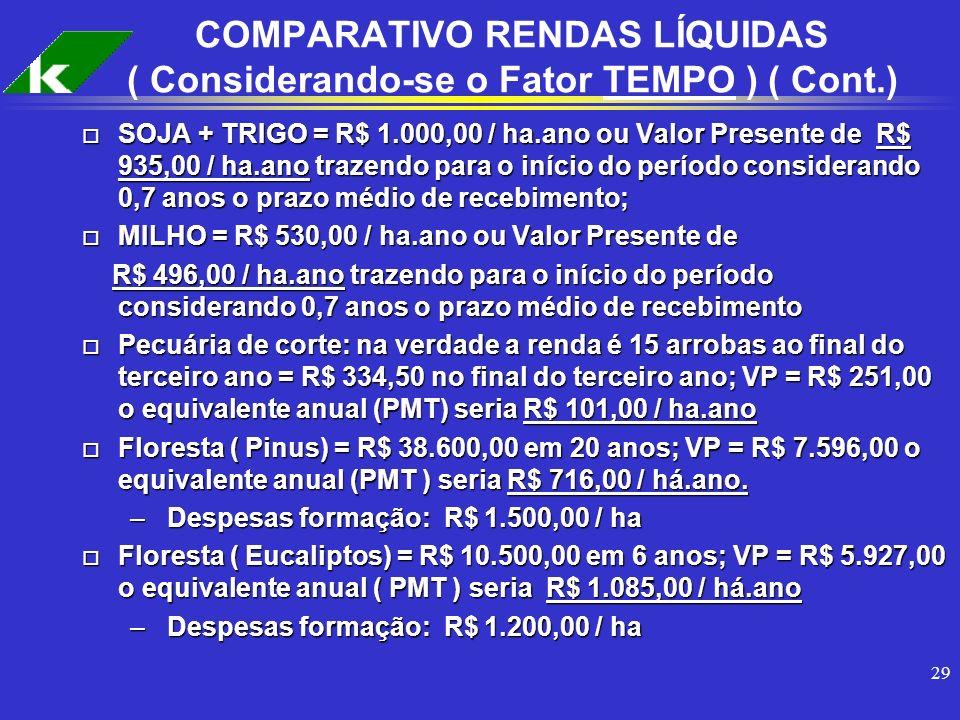 COMPARATIVO RENDAS LÍQUIDAS ( Considerando-se o Fator TEMPO ) ( Cont.)