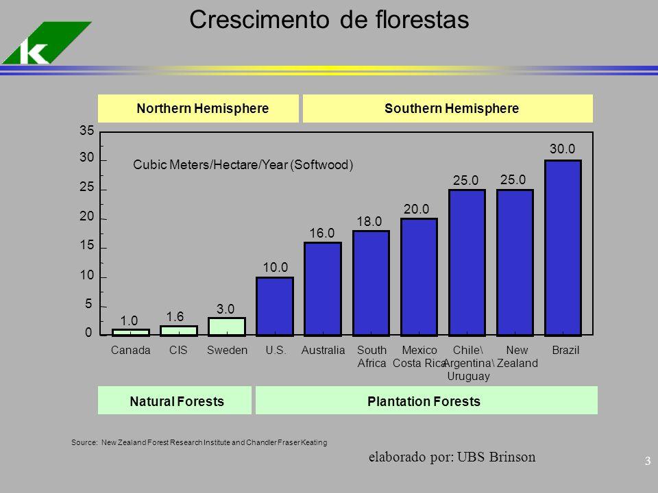 Crescimento de florestas