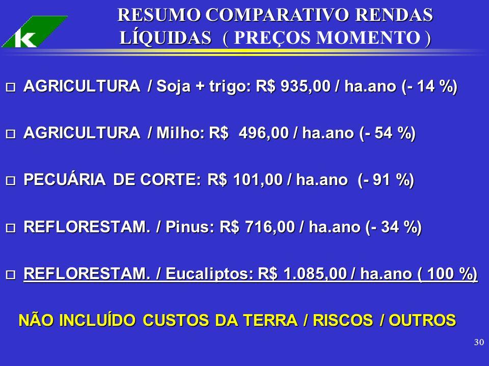 RESUMO COMPARATIVO RENDAS LÍQUIDAS ( PREÇOS MOMENTO )