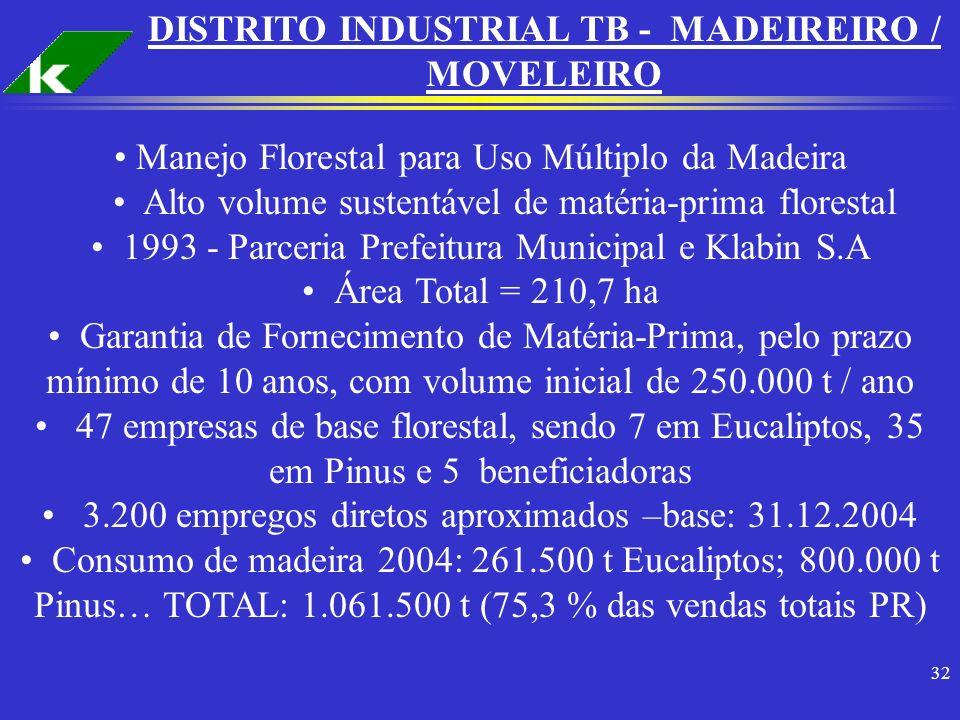 DISTRITO INDUSTRIAL TB - MADEIREIRO / MOVELEIRO