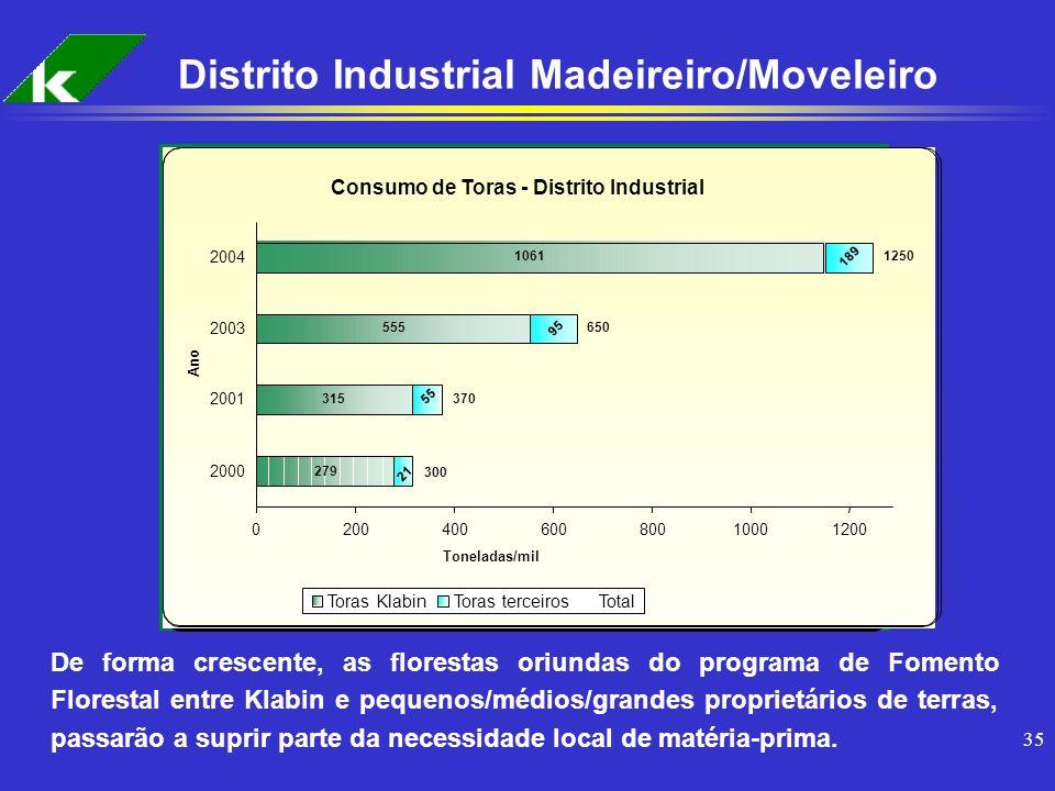 Distrito Industrial Madeireiro/Moveleiro