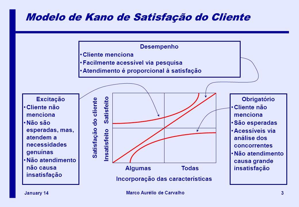 Modelo de Kano de Satisfação do Cliente